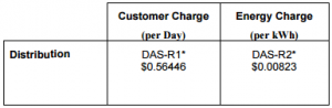 Epcor Distribution Charges Residential